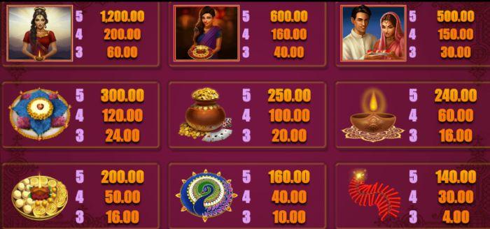 Diwali Lights Slot Game Indi Slots