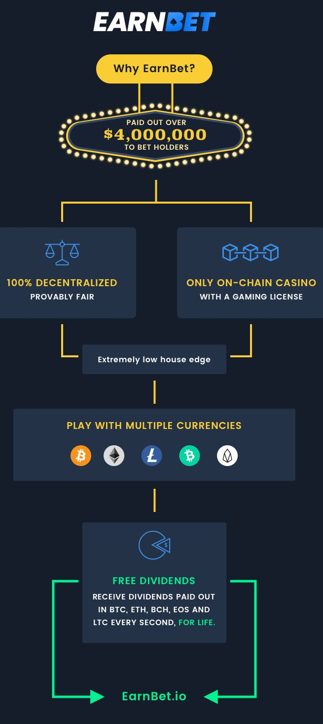 Earnbet Infographic