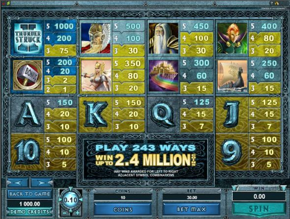 Thunderstruck 2 Slot for Real Money - Rizk Online Casino